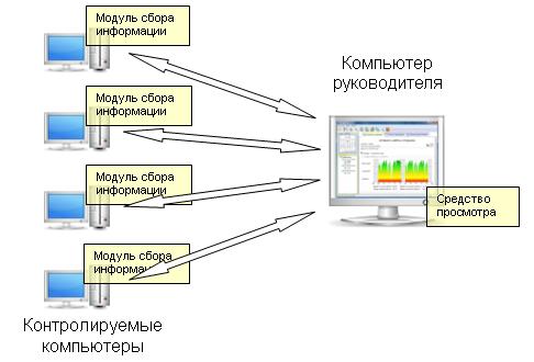 Модули сбора информации